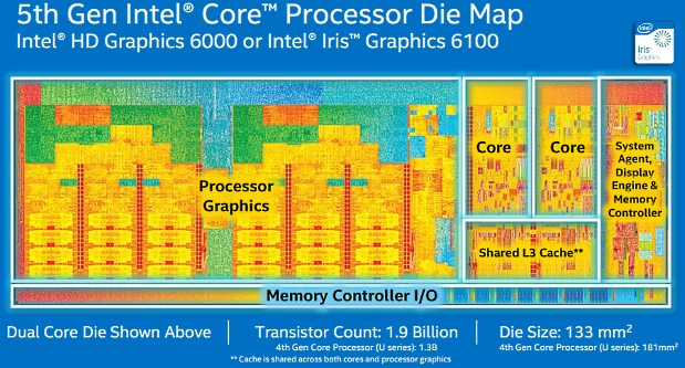 Die Map Intel HD graphic gen8
