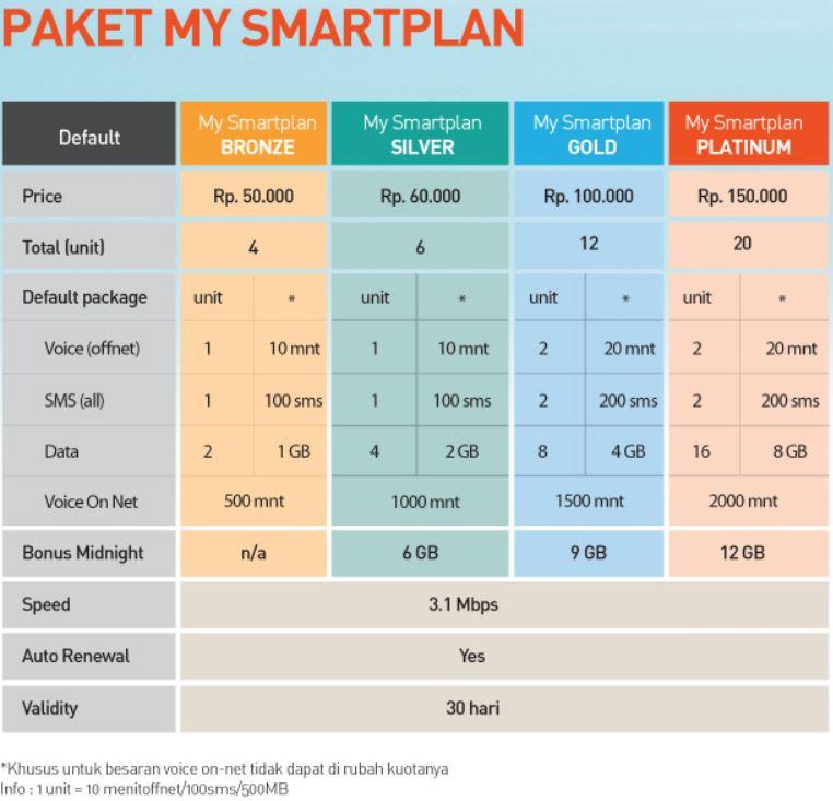 Paket My SmartPlan