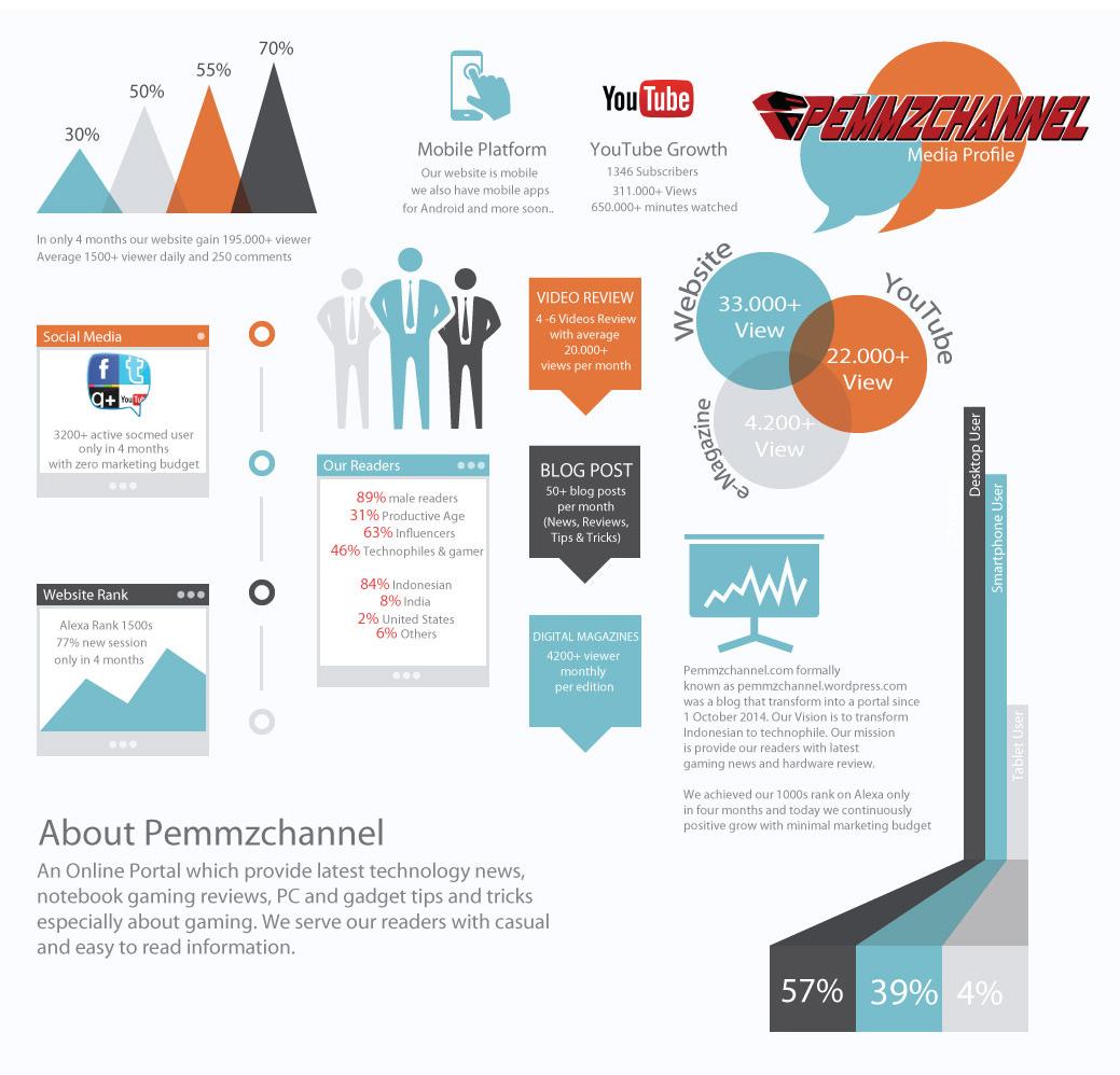 pemmzchannel-infografik
