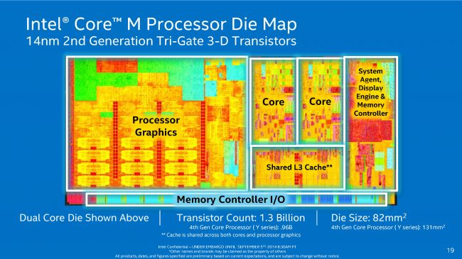 Intel Core M processor LLPT Final Distribute r1-page18-650-80