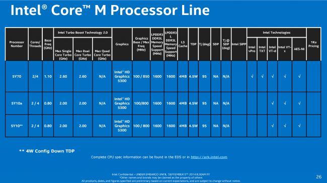 Intel Core M processor Line
