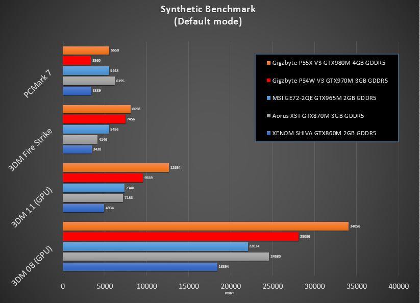 Komparaasi performa GTX965M on MSI GE72-2QE