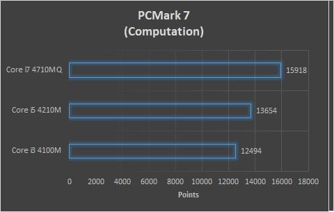PCMark 7 Computation