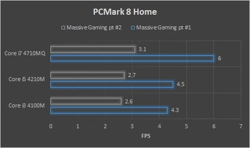 PCMark 8 Home Massive Gaming