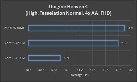 Unigine Heaven 4