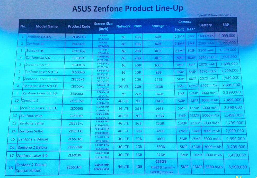Pricelist lengkap Zenfone 2