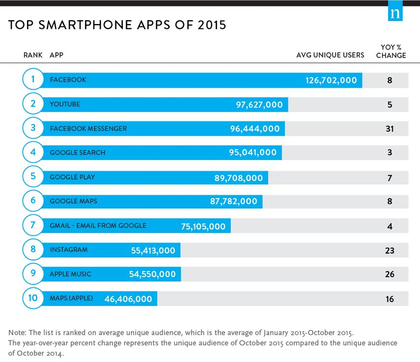 aplikasi smartphone terbaik 2015 nielsen