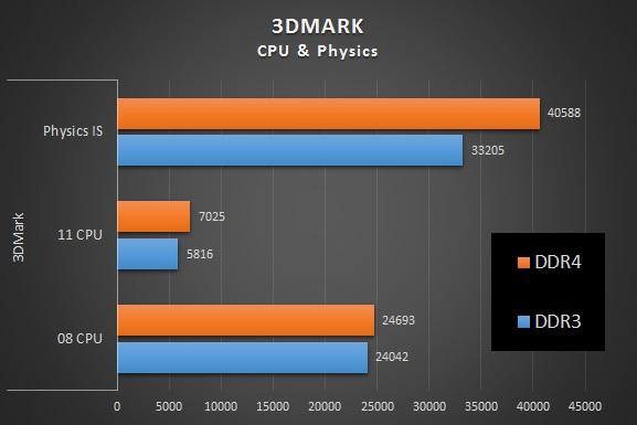 DDR4 vs DDR3 3DMark