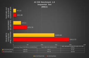 NVMe Comparison AS SSD