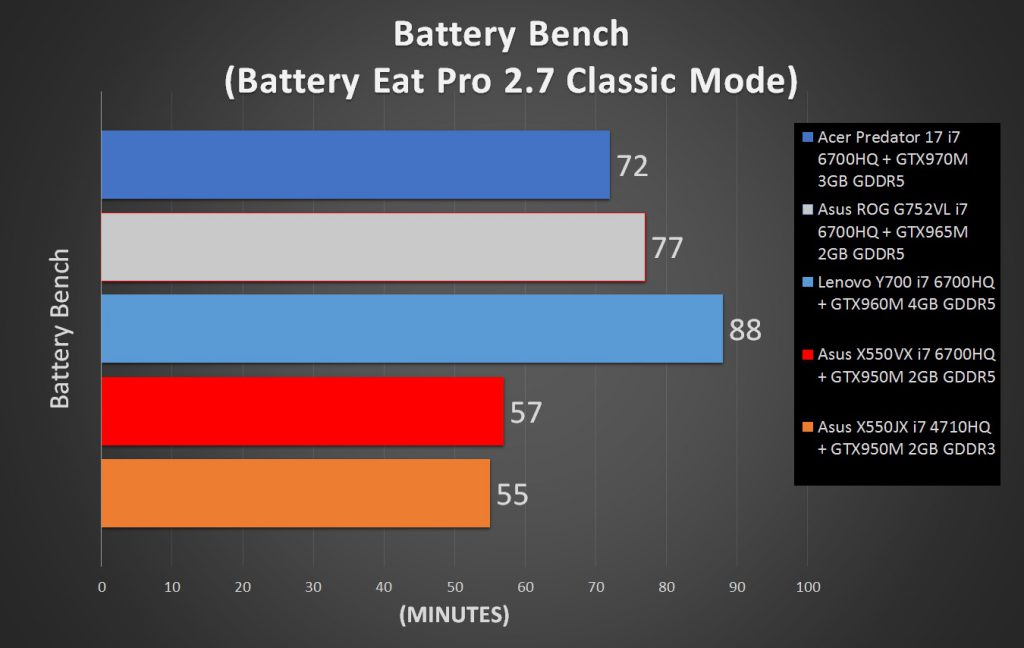 Asus X550VX Battery test comparison