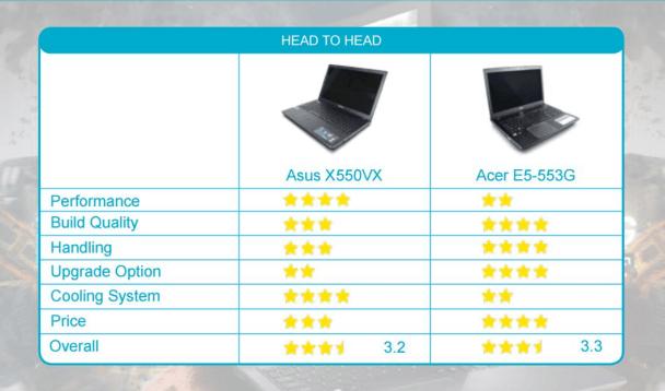Asus X550VX vs Acer E5 553G overall comparison