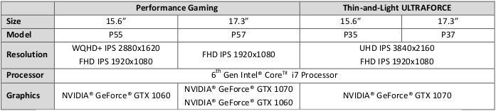 New Gigabyte GTX 10 SKU