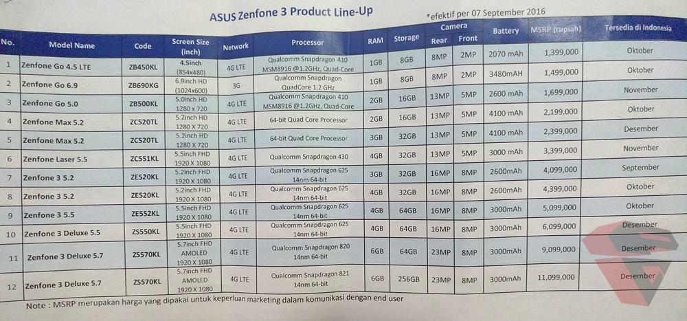 pricelist terbaru asus zenfone 3 series
