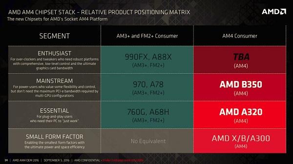 roadmap AMD CPU