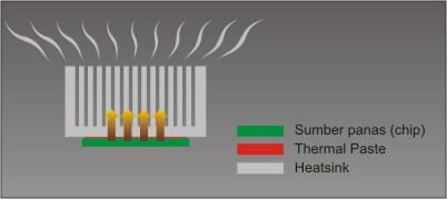 kapan mengganti thermal grease