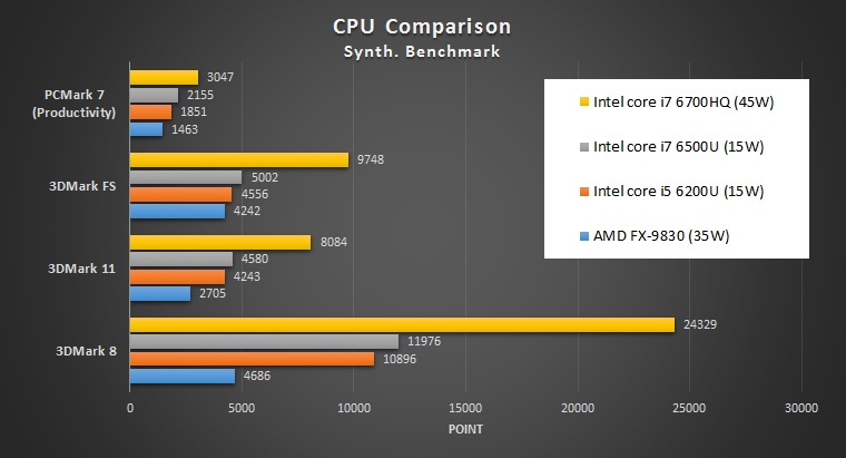 CPU Benchmark Comparison pada unit review Asus X550IU