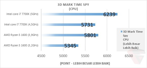 AMD Ryzen 5 1600 3D Mark Time Spy