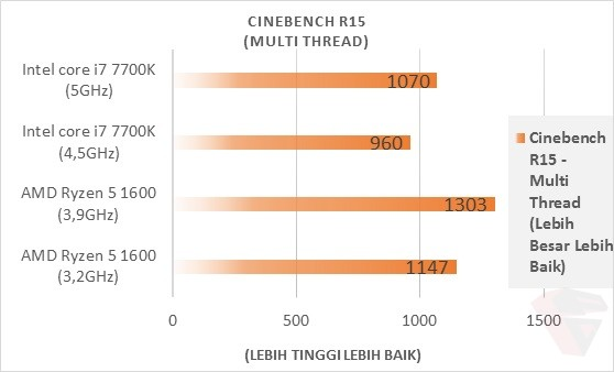AMD Ryzen 5 1600 CineBench R15 Multithread Thread