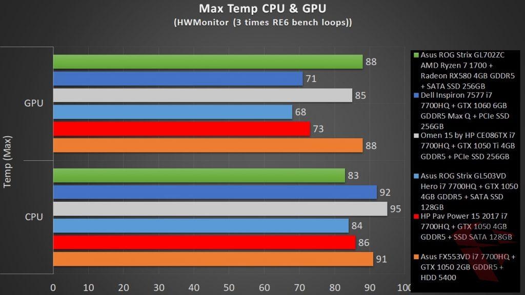 review Asus ROG Strix GL702ZC temperature comparison
