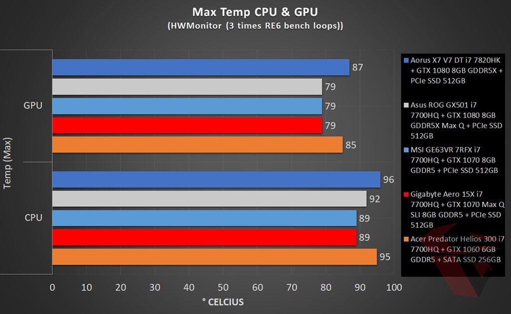 Temperature Comparison table MSI GE63VR 7RFX Raider Pro