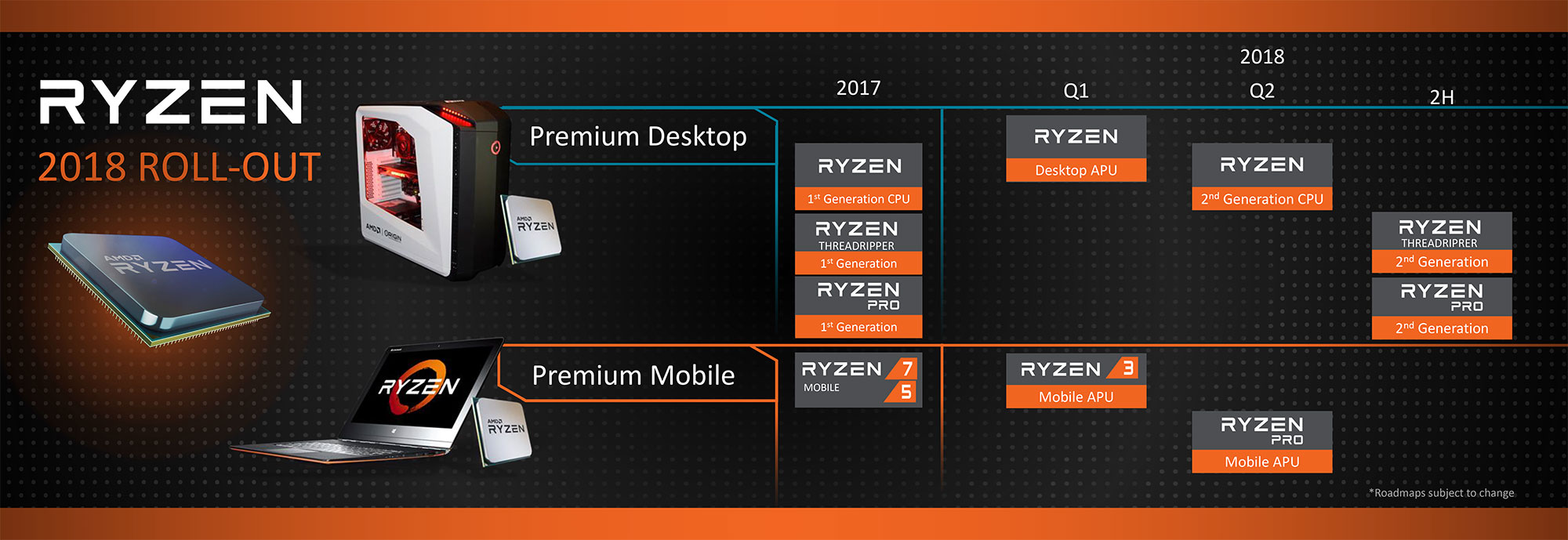 Roadmap 2018 AMD