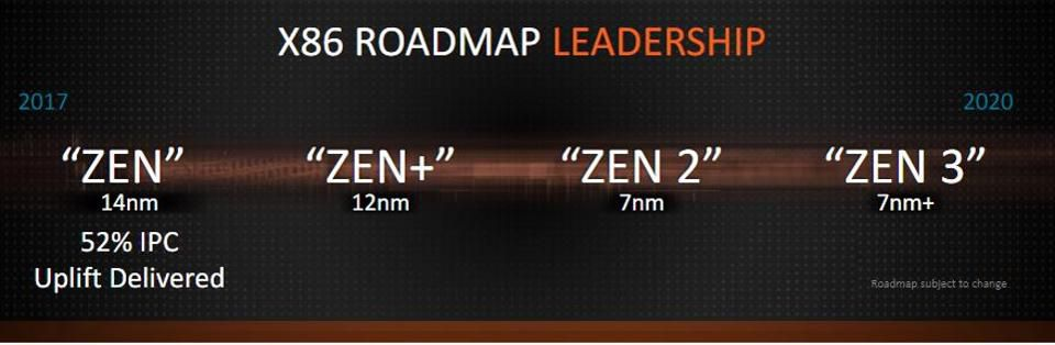 Roadmap by AMD