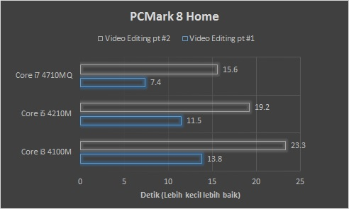 PCMark 8 Home Video Editing