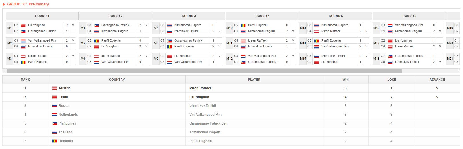 Hasil Fase Grup IeSF World Championship 2016 | Pemmzchannel