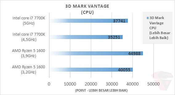 AMD Ryzen 5 1600 3D Mark Vantage CPU
